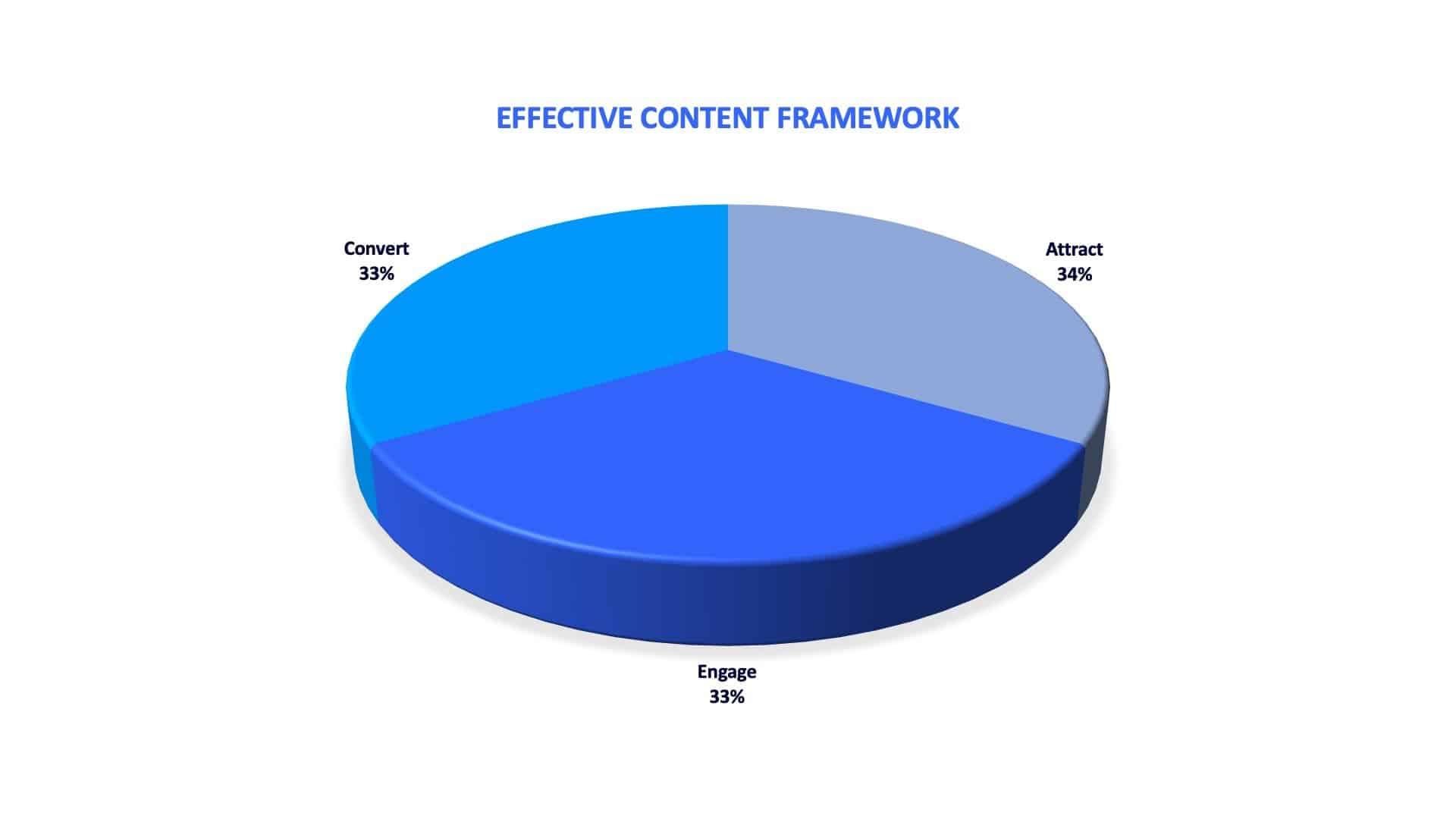 effective b2b content framework