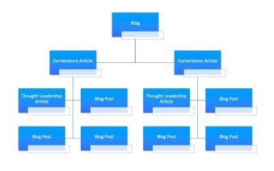 The 3-Part Guide to an Effective Content Strategy