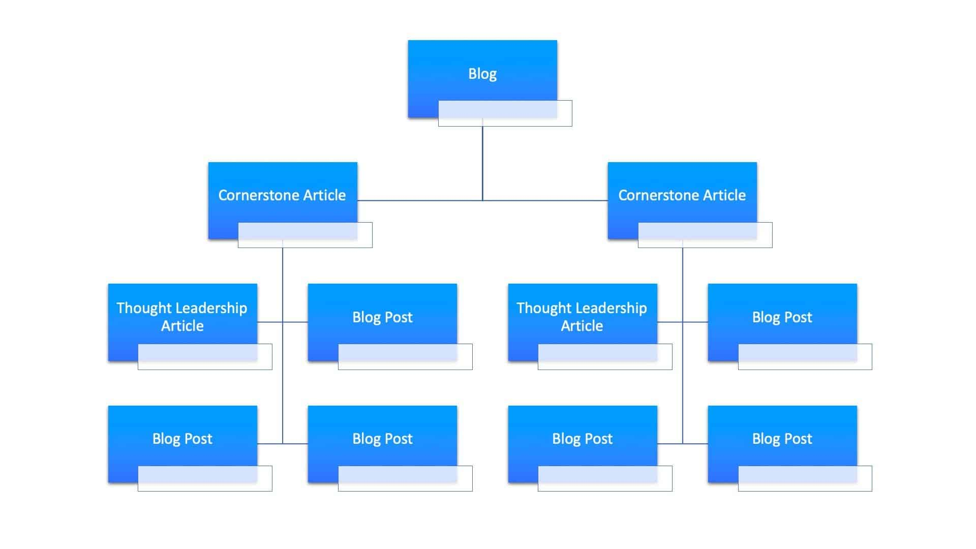 silo structure for b2b content strategy