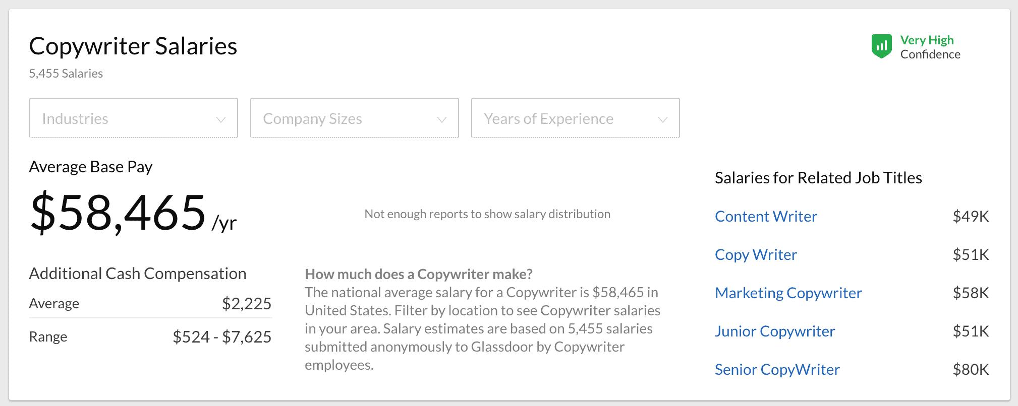 glassdoor copywriting salary
