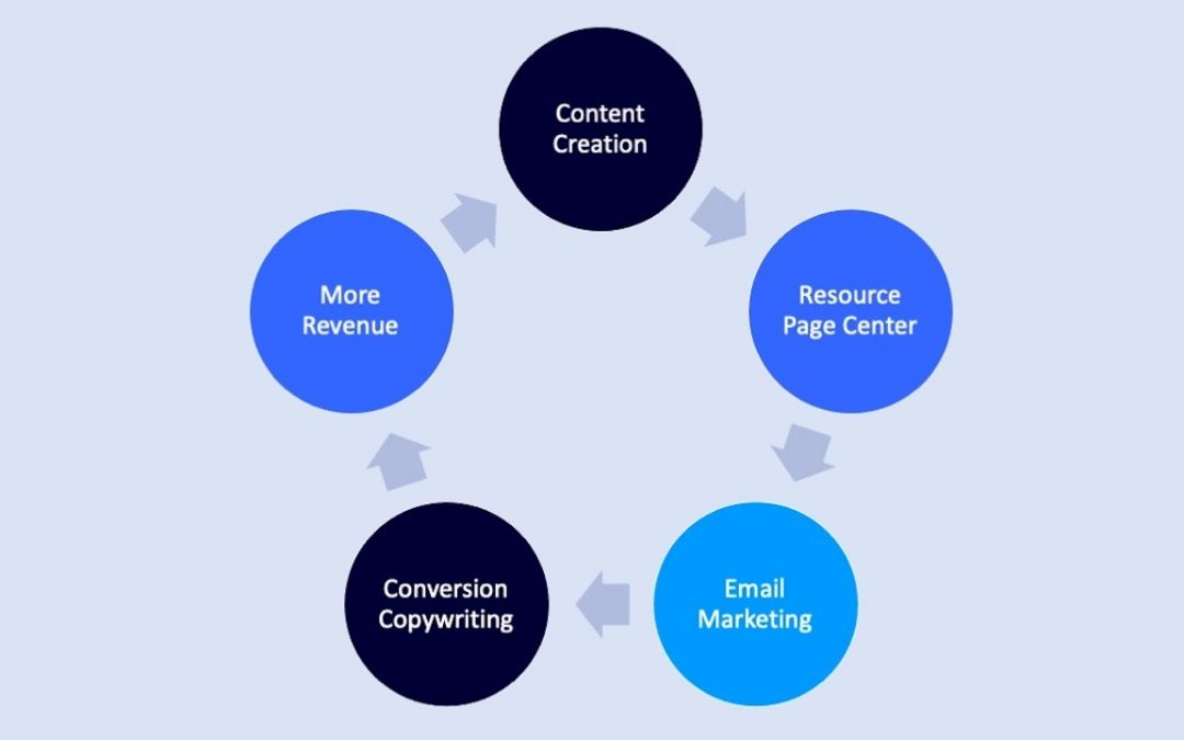 Is Revenue Attribution to Content Possible?