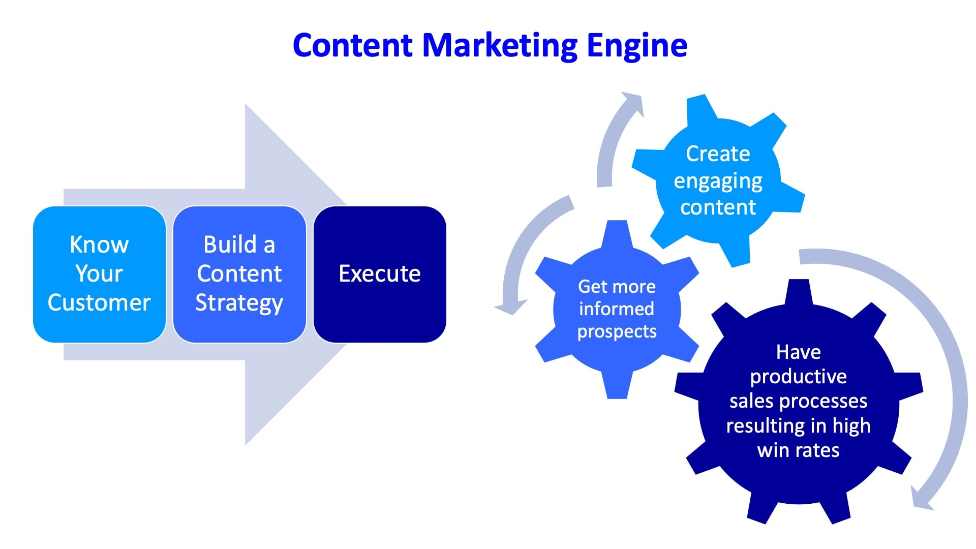 content marketing engine for sales and marketing
