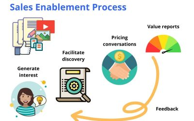 Shortening B2B Sales Cycles With Sales Enablement Content