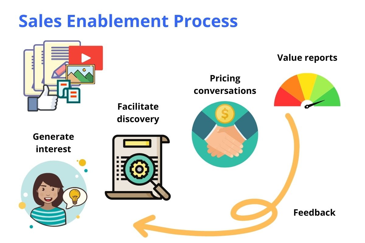 sales enablement content strategy