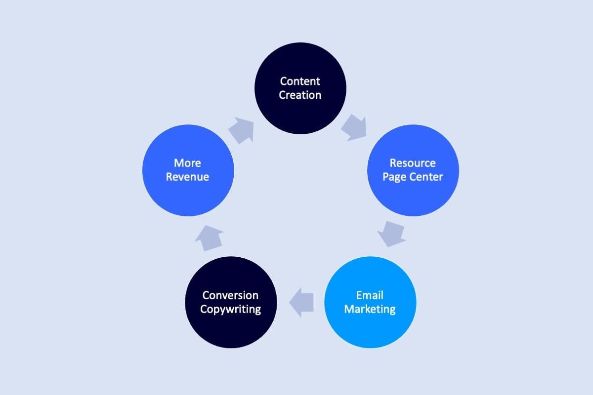 attribute revenue to content