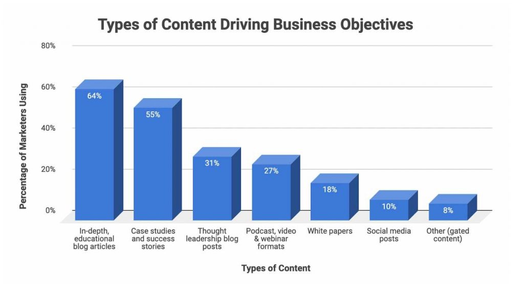 effective content types